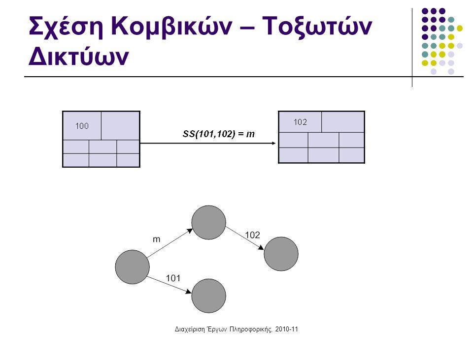 Διαχείριση Έργων Πληροφορικής, 2010-11 Παραδείγματα σχέσεων αλληλεξάρτησης διαδοχικών δραστηριοτήτων Η έναρξη της προμήθειας μιας νέας εφαρμογής (j) μπορεί να σχετίζεται με την έναρξης πρόσληψης νέου προσωπικού (i) Ο έλεγχος πληροφοριακών συστημάτων (j) ολοκληρώνεται k χρονικές μονάδες μετά την ολοκλήρωση της διαδικασίας παραλαβής των επιμέρους στοιχείων του (i)