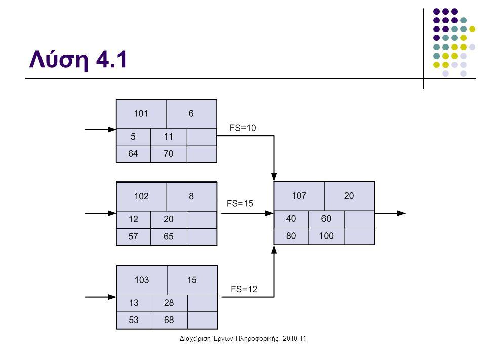 Διαχείριση Έργων Πληροφορικής, 2010-11 Άσκηση 4.2: Χρονική επίλυση δικτύου, σχέσεις FF Οι δραστηριότητες 101, 102 και 103, με διάρκεια 6, 8 και 15 ημέρες αντιστοίχως, προηγούνται της 107 η οποία έχει διάρκεια 20.
