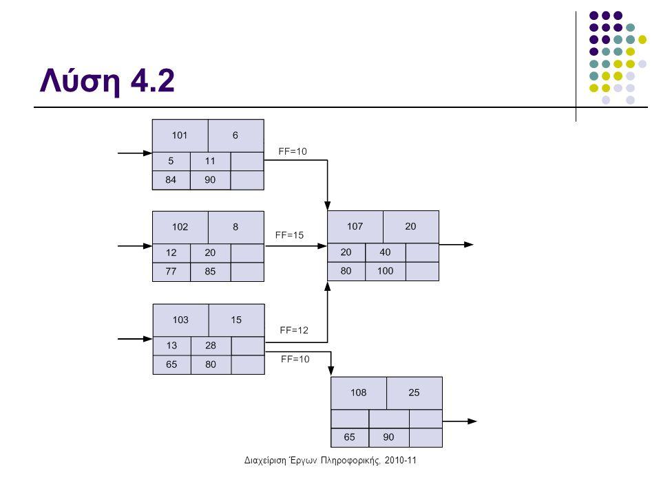Διαχείριση Έργων Πληροφορικής, 2010-11 Άσκηση 4.3: Χρονική επίλυση δικτύου, σχέσεις SS Οι δραστηριότητες 101, 102 και 103, με διάρκεια 6, 8 και 15 ημέρες αντιστοίχως, προηγούνται της 107 η οποία έχει διάρκεια 20.