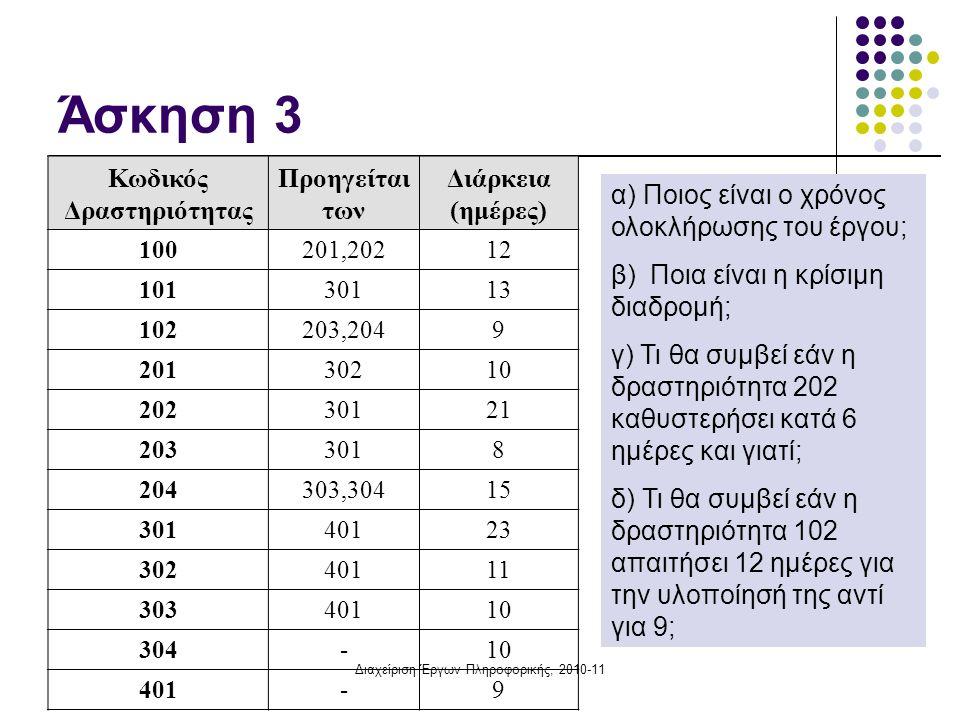 Διαχείριση Έργων Πληροφορικής, 2010-11 Άσκηση 3: Κατασκευή δικτύου & Χρονική Επίλυση α) Ποιος είναι ο χρόνος περάτωσης του έργου;