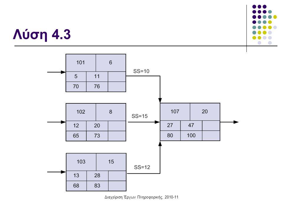 Διαχείριση Έργων Πληροφορικής, 2010-11 Άσκηση 4.4: Χρονική επίλυση δικτύου, σχέσεις SF Οι δραστηριότητες 101, 102 και 103, με διάρκεια 6, 8 και 15 ημέρες αντιστοίχως, προηγούνται της 107 η οποία έχει διάρκεια 20.