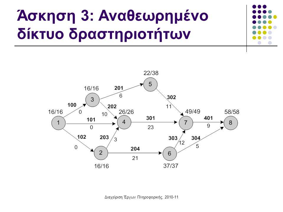 Διαχείριση Έργων Πληροφορικής, 2010-11 Διαχείριση Έργων Πληροφορικής Κομβικά Δίκτυα