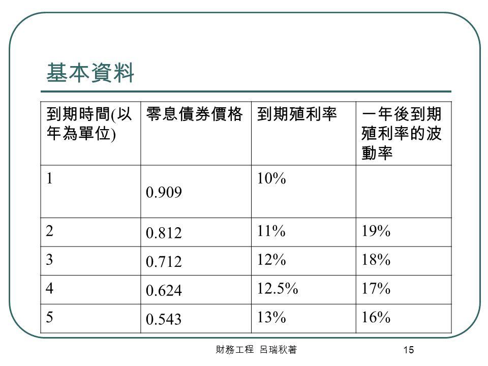 財務工程 呂瑞秋著 15 基本資料 到期時間 ( 以 年為單位 ) 零息債券價格到期殖利率一年後到期 殖利率的波 動率 1 0.909 10% 2 0.812 11%19% 3 0.712 12%18% 4 0.624 12.5%17% 5 0.543 13%16%