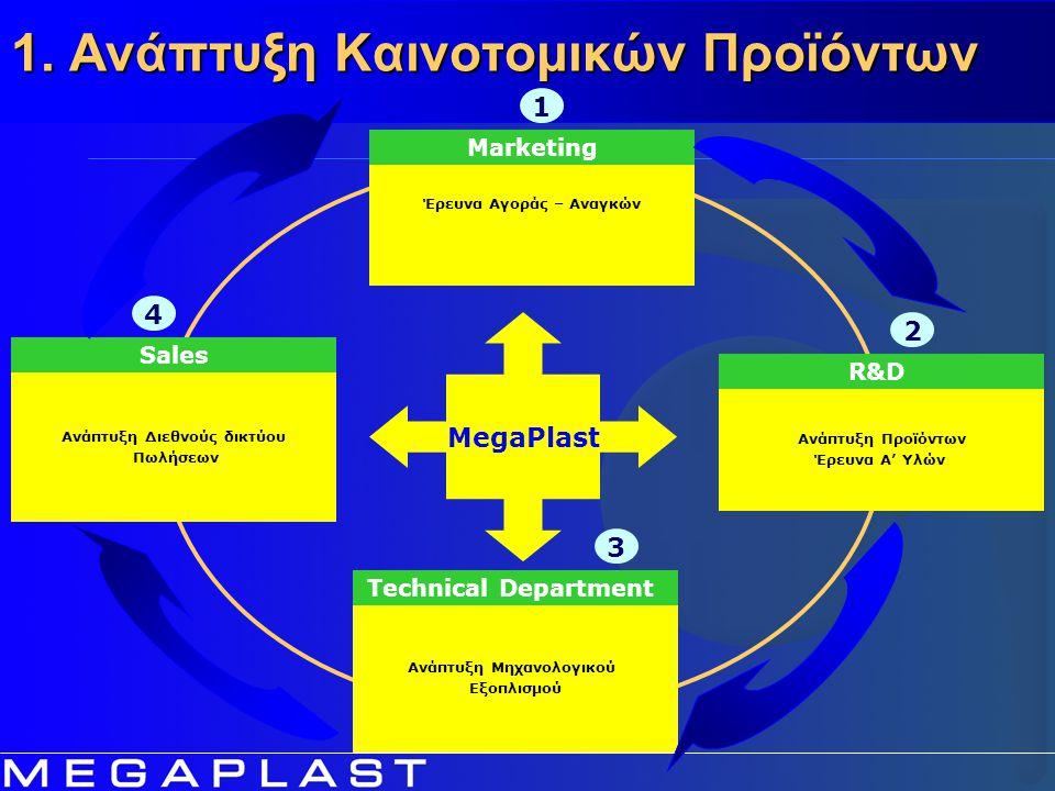 Ανάπτυξη Διεθνούς δικτύου Πωλήσεων Sales 3 4 Ανάπτυξη Προϊόντων Έρευνα Α' Υλών R&D 1 2 MegaPlast Έρευνα Αγοράς – Αναγκών Marketing Ανάπτυξη Μηχανολογι