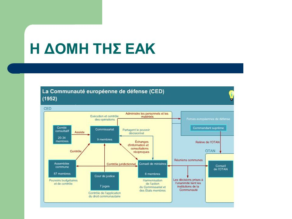 Η Ευρωπαϊκή Πολιτική Κοινότητα Το θέμα  η ανάγκη δημοκρατικού ελέγχου του ευρωπαϊκού στρατού Η προσέγγιση  ευρωπαϊκός έλεγχος σε ευρωπαϊκή δύναμη Το αποτέλεσμα  μια πολιτική ένωση στα πρότυπα της ΕΚΑΧ (μίγμα υπερεθνικών και διακυβερνητικών στοιχείων, με σαφή ομοσπονδιακή προοπτική