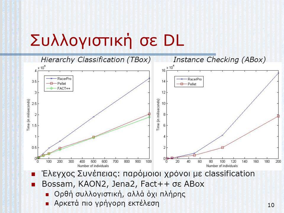 10 Συλλογιστική σε DL Έλεγχος Συνέπειας: παρόμοιοι χρόνοι με classification Bossam, KAON2, Jena2, Fact++ σε ABox Ορθή συλλογιστική, αλλά όχι πλήρης Αρ