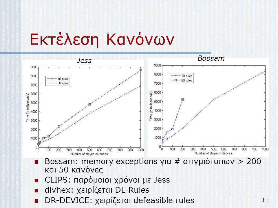 11 Εκτέλεση Κανόνων Bossam: memory exceptions για # στιγμιότυπων > 200 και 50 κανόνες CLIPS: παρόμοιοι χρόνοι με Jess dlvhex: χειρίζεται DL-Rules DR-D
