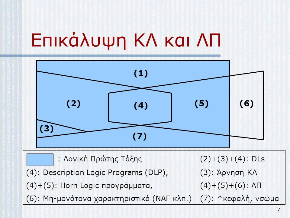 7 Επικάλυψη ΚΛ και ΛΠ (1) (7) (6)(5) (4) (3) (2) : Λογική Πρώτης Τάξης (2)+(3)+(4): DLs (4): Description Logic Programs (DLP),(3): Άρνηση ΚΛ (4)+(5):