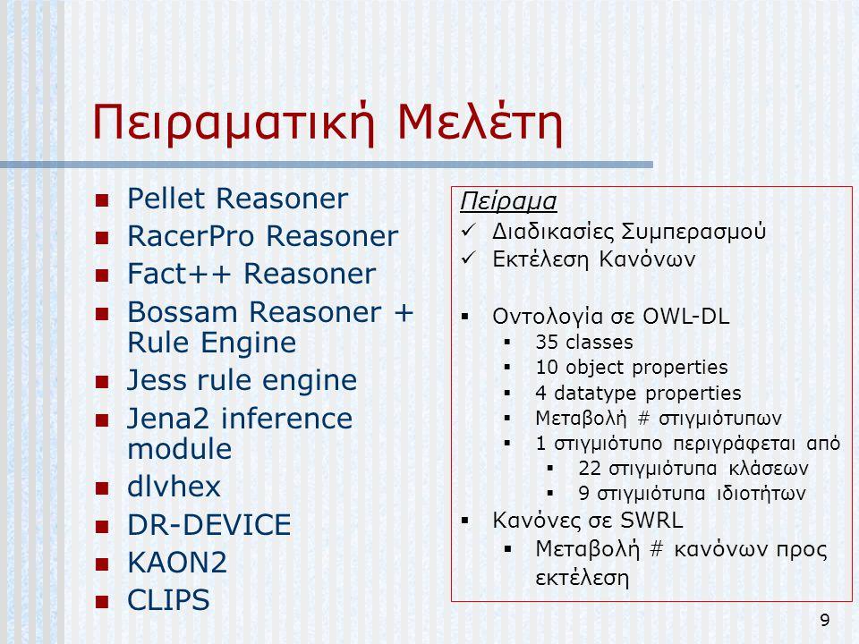 9 Πειραματική Μελέτη Pellet Reasoner RacerPro Reasoner Fact++ Reasoner Bossam Reasoner + Rule Engine Jess rule engine Jena2 inference module dlvhex DR
