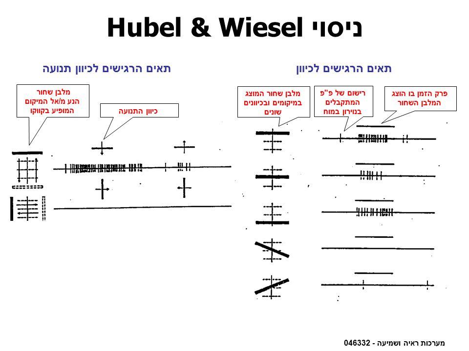 מערכות ראיה ושמיעה - 046332 ניסוי Hubel & Wiesel פרק הזמן בו הוצג המלבן השחור מלבן שחור המוצג במיקומים ובכיוונים שונים רישום של פ