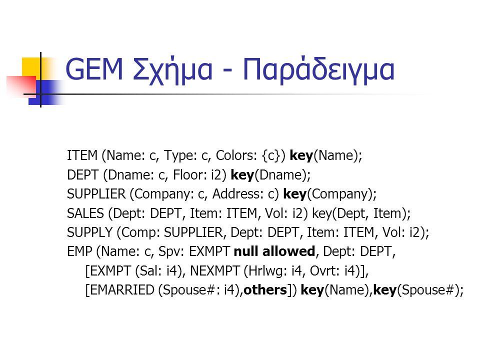 GEM Σχήμα - Παράδειγμα ITEM (Name: c, Type: c, Colors: {c}) key(Name); DEPT (Dname: c, Floor: i2) key(Dname); SUPPLIER (Company: c, Address: c) key(Company); SALES (Dept: DEPT, Item: ITEM, Vol: i2) key(Dept, Item); SUPPLY (Comp: SUPPLIER, Dept: DEPT, Item: ITEM, Vol: i2); EMP (Name: c, Spv: EXMPT null allowed, Dept: DEPT, [EXMPT (Sal: i4), NEXMPT (Hrlwg: i4, Ovrt: i4)], [EMARRIED (Spouse#: i4),others]) key(Name),key(Spouse#);
