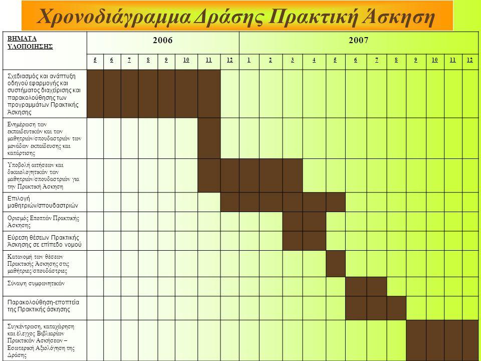 Χρονοδιάγραμμα Δράσης Πρακτική Άσκηση ΒΗΜΑΤΑ ΥΛΟΠΟΙΗΣΗΣ 20062007 56789101112123456789101112 Σχεδιασμός και ανάπτυξη οδηγού εφαρμογής και συστήματος δι