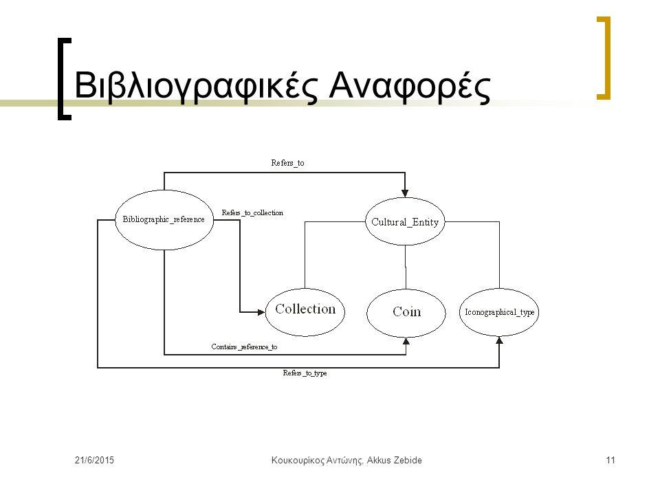 21/6/2015Κουκουρίκος Αντώνης, Akkus Zebide11 Βιβλιογραφικές Αναφορές