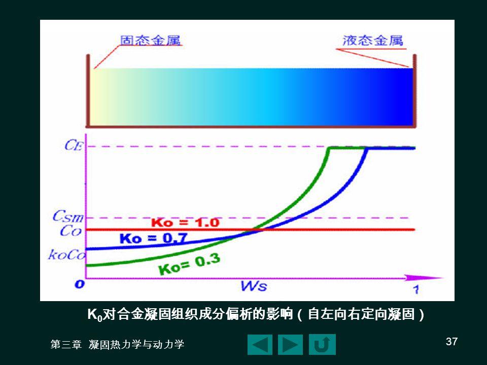 第三章 凝固热力学与动力学 37 K 0 对合金凝固组织成分偏析的影响(自左向右定向凝固)