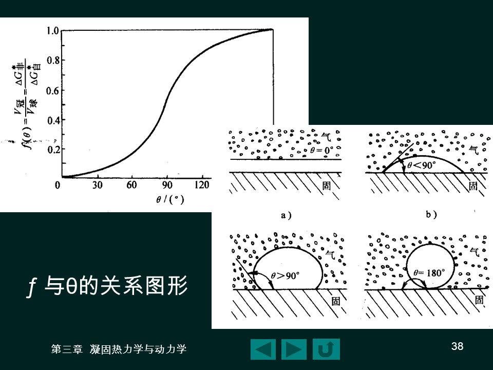 第三章 凝固热力学与动力学 38 ƒ 与 θ 的关系图形