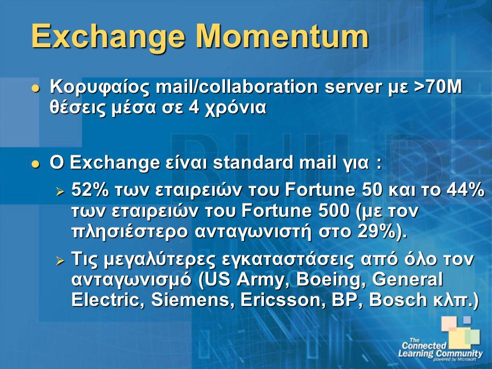 Exchange Momentum Κορυφαίος mail/collaboration server με >70Μ θέσεις μέσα σε 4 χρόνια Κορυφαίος mail/collaboration server με >70Μ θέσεις μέσα σε 4 χρόνια Ο Exchange είναι standard mail για : Ο Exchange είναι standard mail για :  52% των εταιρειών του Fortune 50 και το 44% των εταιρειών του Fortune 500 (με τον πλησιέστερο ανταγωνιστή στο 29%).