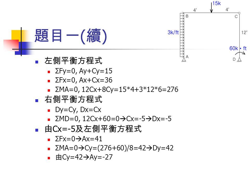 題目一 ( 續 ) 左側平衡方程式 ΣFy=0, Ay+Cy=15 ΣFx=0, Ax+Cx=36 ΣMA=0, 12Cx+8Cy=15*4+3*12*6=276 右側平衡方程式 Dy=Cy, Dx=Cx ΣMD=0, 12Cx+60=0  Cx=-5  Dx=-5 由 Cx=-5 及左側平衡方程式 ΣFx=0  Ax=41 ΣMA=0  Cy=(276+60)/8=42  Dy=42 由 Cy=42  Ay=-27