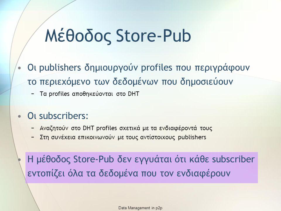 Data Management in p2p Οι publishers δημιουργούν profiles που περιγράφουν το περιεχόμενο των δεδομένων που δημοσιεύουν −Τα profiles αποθηκεύονται στο DHT Οι subscribers: −Αναζητούν στο DHT profiles σχετικά με τα ενδιαφέροντά τους −Στη συνέχεια επικοινωνούν με τους αντίστοιχους publishers Η μέθοδος Store-Pub δεν εγγυάται ότι κάθε subscriber εντοπίζει όλα τα δεδομένα που τον ενδιαφέρουν Μέθοδος Store-Pub