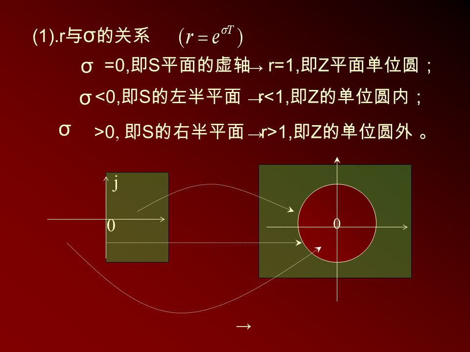 =0, 即 S 平面的虚轴 r=1, 即 Z 平面单位圆; σ → σ σ <0, 即 S 的左半平面 r<1, 即 Z 的单位圆内; → >0, 即 S 的右半平面 r>1, 即 Z 的单位圆外 。 → j → 0 0 (1).r 与 σ 的关系