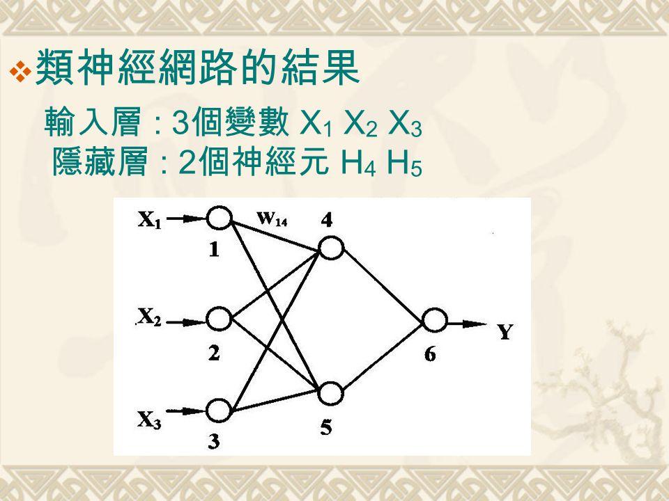  類神經網路的結果 輸入層 : 3 個變數 X 1 X 2 X 3 隱藏層 : 2 個神經元 H 4 H 5