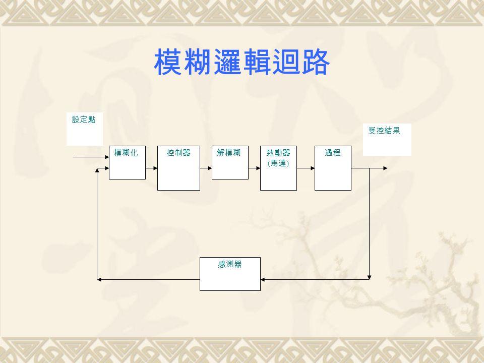 模糊邏輯迴路 控制器致動器 ( 馬達 ) 過程 感測器 設定點 受控結果 解模糊模糊化