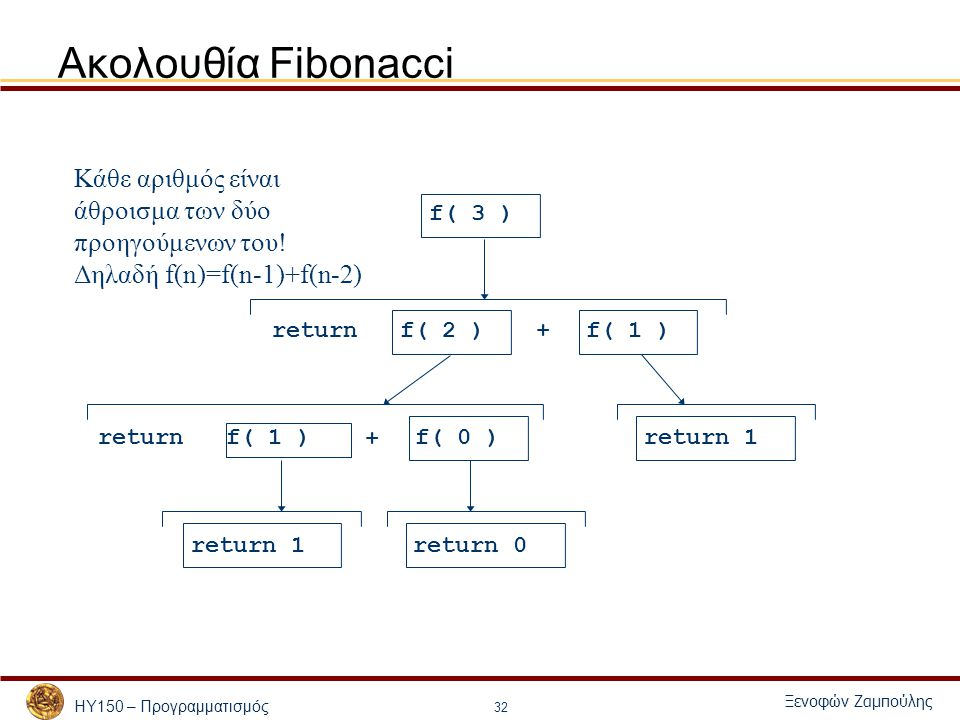 ΗΥ150 – Προγραμματισμός Ξενοφών Ζαμπούλης 32 Ακολουθία Fibonacci f( 3 ) f( 1 ) f( 2 ) f( 1 )f( 0 )return 1 return 0 return + + Κάθε αριθμός είναι άθροισμα των δύο προηγούμενων του.