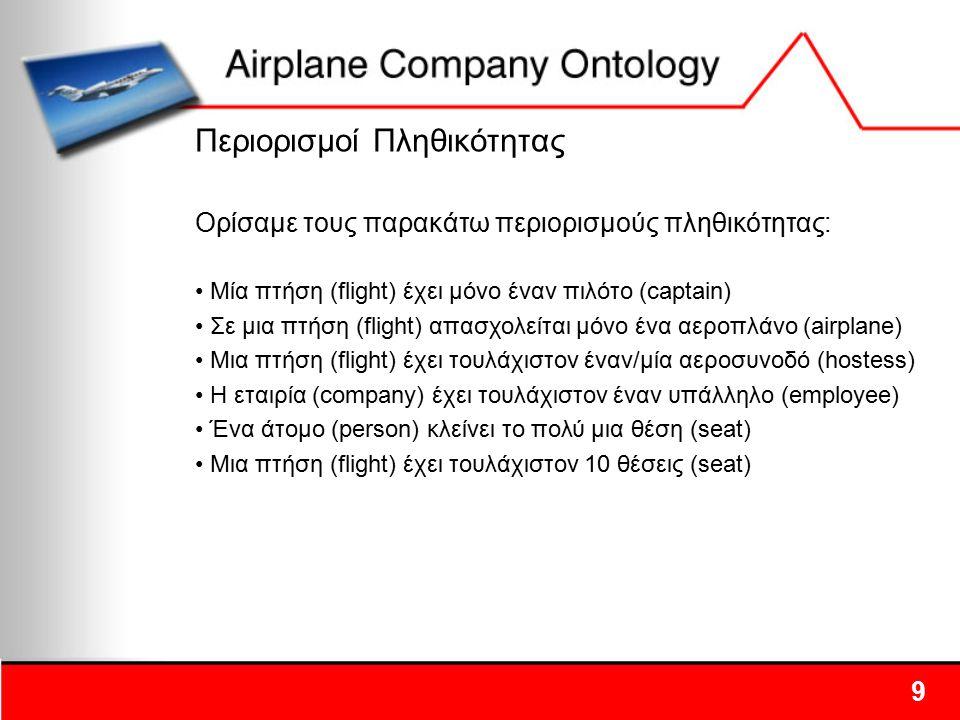 Περιορισμοί Πληθικότητας Ορίσαμε τους παρακάτω περιορισμούς πληθικότητας: Μία πτήση (flight) έχει μόνο έναν πιλότο (captain) Σε μια πτήση (flight) απα
