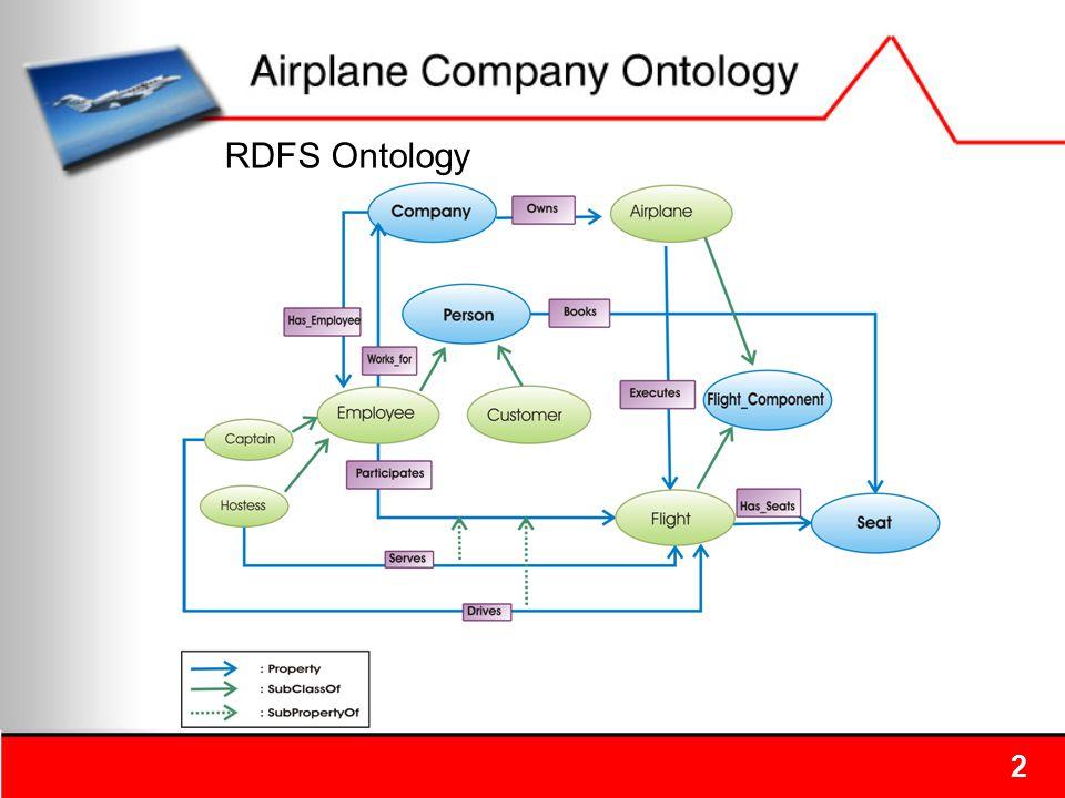 2 RDFS Ontology