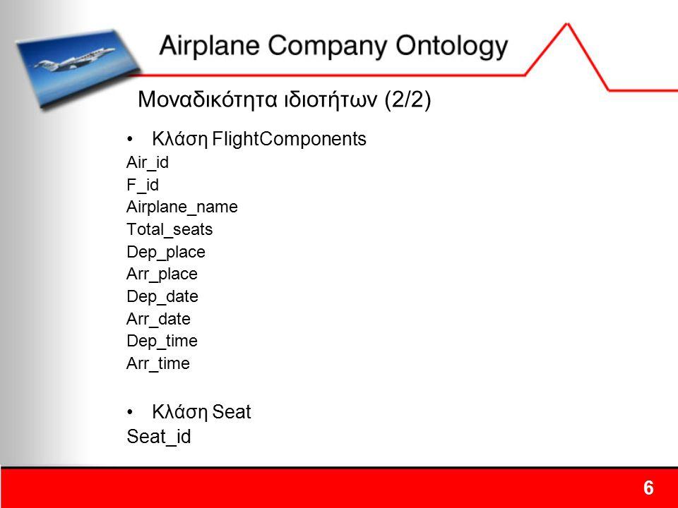 Κλάση FlightComponents Air_id F_id Airplane_name Total_seats Dep_place Arr_place Dep_date Arr_date Dep_time Arr_time Κλάση Seat Seat_id Μοναδικότητα ι