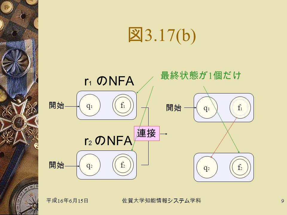 平成 16 年 6 月 15 日佐賀大学知能情報システム学科 9 図 3.17(b) q1q1 f1f1 開始 q2q2 f2f2 連接 q1q1 f1f1 開始 q2q2 f2f2 r 1 のNFA r 2 のNFA 最終状態が 1 個だけ