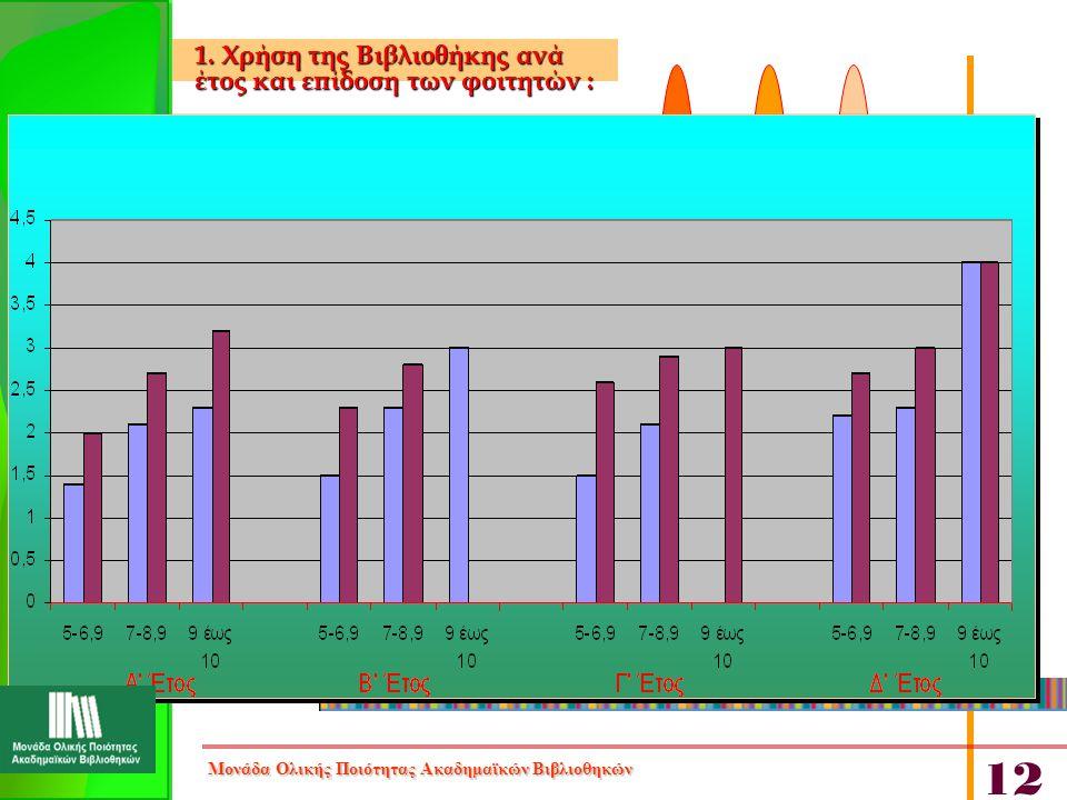 1. Χρήση της Βιβλιοθήκης ανά έτος και επίδοση των φοιτητών: 1. Χρήση της Βιβλιοθήκης ανά έτος και επίδοση των φοιτητών : Μονάδα Ολικής Ποιότητας Ακαδη