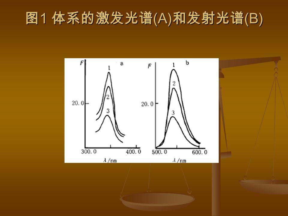 图 1 体系的激发光谱 (A) 和发射光谱 (B)