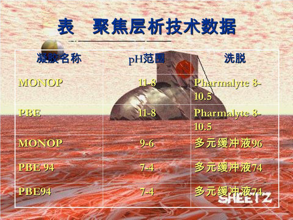 表 聚焦层析技术数据凝胶名称 pH 范围 洗脱MONOP11-8 Pharmalyte 8- 10.5 PBE11-8 MONOP9-6 多元缓冲液 96 PBE 94 7-4 多元缓冲液 74 PBE947-4