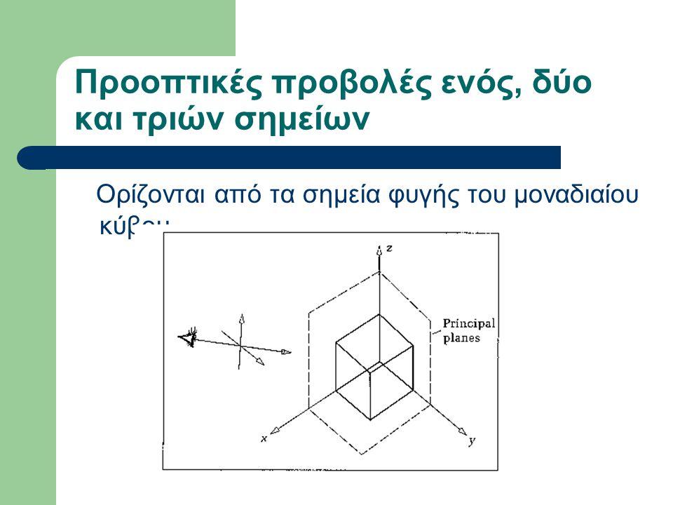 Προοπτικές προβολές ενός, δύο και τριών σημείων Ορίζονται από τα σημεία φυγής του μοναδιαίου κύβου