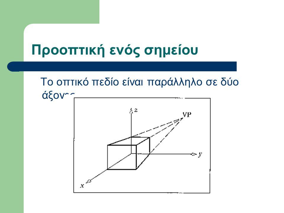 Προοπτική ενός σημείου Το οπτικό πεδίο είναι παράλληλο σε δύο άξονες