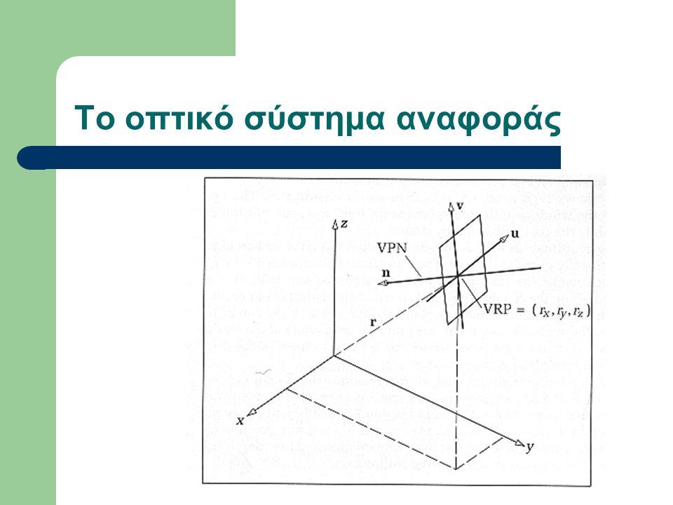 Μαθηματική περιγραφή Το οπτικό πεδίο ορίζεται από: – Το διάνυσμα θέσεως r ( r x, r y, r z ) – Το κατακόρυφο διάνυσμα n ( n x, n y, n z ) στο οπτικό πεδίο – Το διάνυσμα v που ορίζει την πάνω πλευρά του παράθυρου – Το διάνυσμα u υπολογίζεται u = n x v