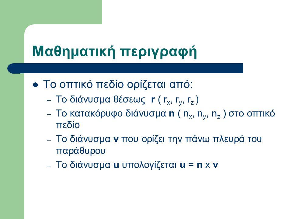 Ορθογραφικές προβολές ΙΙ