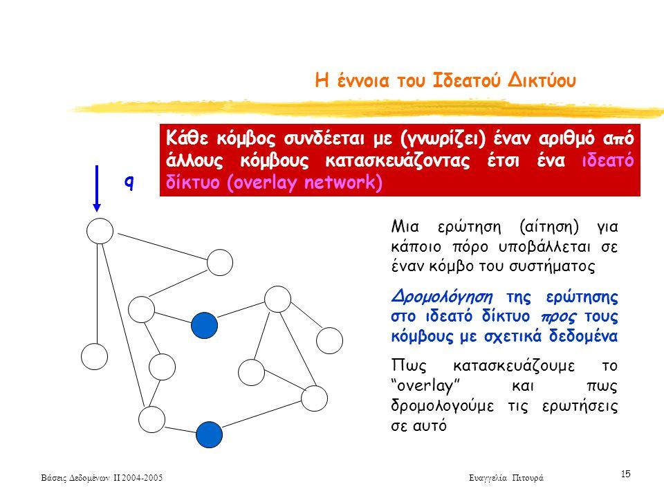 Βάσεις Δεδομένων ΙΙ 2004-2005 Ευαγγελία Πιτουρά 15 Η έννοια του Ιδεατού Δικτύου Κάθε κόμβος συνδέεται με (γνωρίζει) έναν αριθμό από άλλους κόμβους κατασκευάζοντας έτσι ένα ιδεατό δίκτυο (overlay network) Μια ερώτηση (αίτηση) για κάποιο πόρο υποβάλλεται σε έναν κόμβο του συστήματος Δρομολόγηση της ερώτησης στο ιδεατό δίκτυο προς τους κόμβους με σχετικά δεδομένα Πως κατασκευάζουμε το overlay και πως δρομολογούμε τις ερωτήσεις σε αυτό q