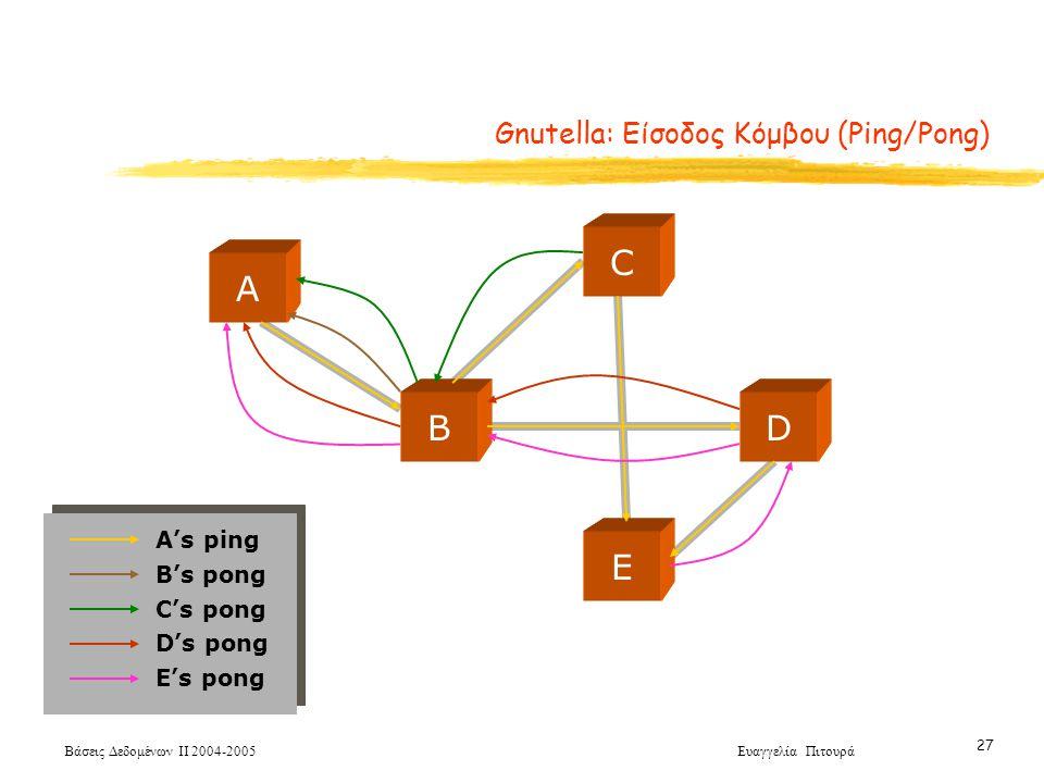 Βάσεις Δεδομένων ΙΙ 2004-2005 Ευαγγελία Πιτουρά 27 Gnutella: Είσοδος Κόμβου (Ping/Pong) C A BD E A's ping B's pong C's pong D's pong E's pong