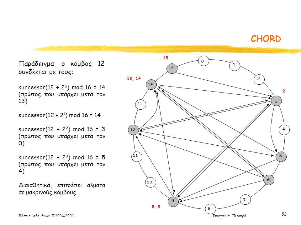 Βάσεις Δεδομένων ΙΙ 2004-2005 Ευαγγελία Πιτουρά 52 CHORD 0 1 3 5 7 8 10 11 12 15 2 4 6 9 14 13 5 2 8, 9 15 13, 14 Παράδειγμα, ο κόμβος 12 συνδέεται με τους: successor(12 + 2 0 ) mod 16 = 14 (πρώτος που υπάρχει μετά τον 13) successor(12 + 2 1 ) mod 16 = 14 successor(12 + 2 2 ) mod 16 = 3 (πρώτος που υπάρχει μετά τον 0) successor(12 + 2 3 ) mod 16 = 5 (πρώτος που υπάρχει μετά τον 4) Διαισθητικά, επιτρέπει άλματα σε μακρινούς κόμβους