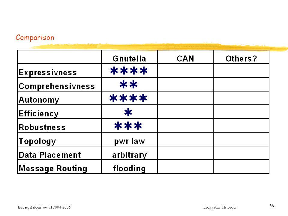 Βάσεις Δεδομένων ΙΙ 2004-2005 Ευαγγελία Πιτουρά 65 Comparison     