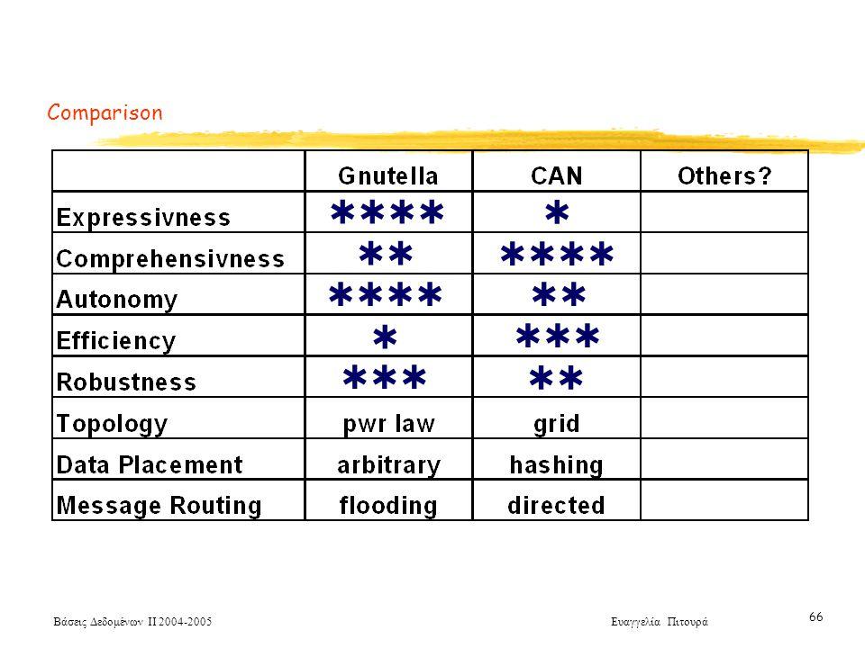 Βάσεις Δεδομένων ΙΙ 2004-2005 Ευαγγελία Πιτουρά 66 Comparison         