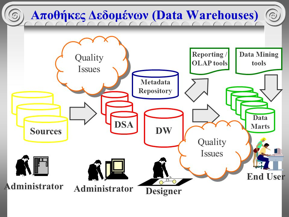 Αποθήκες Δεδομένων (Data Warehouses) Sources Administrator DSA Administrator DW Designer Data Marts Metadata Repository End User Quality Issues Reporting / OLAP tools Data Mining tools