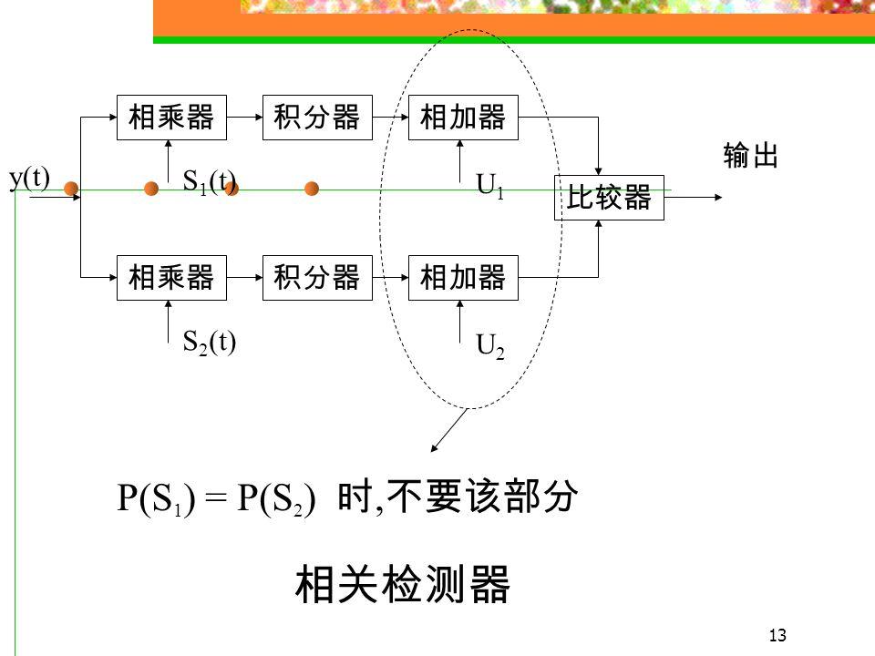 12 (1) 化简为 其中 由 (2) 给出的判决准则, 可得最佳接收机的 原理框图 (2)