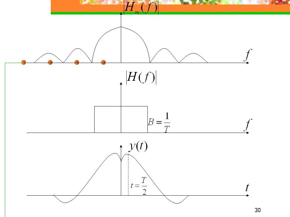 29 例 设接收信号为理想矩形脉冲, 即 且设 AT=1( 矩形面积 ), 试分别用 1. 可变带宽的理想低通滤波器 2. 可变带宽的 RC 低通滤波器 来充当匹配滤波器, 并讨论这样做的效果 解 1. 匹配滤波器特性