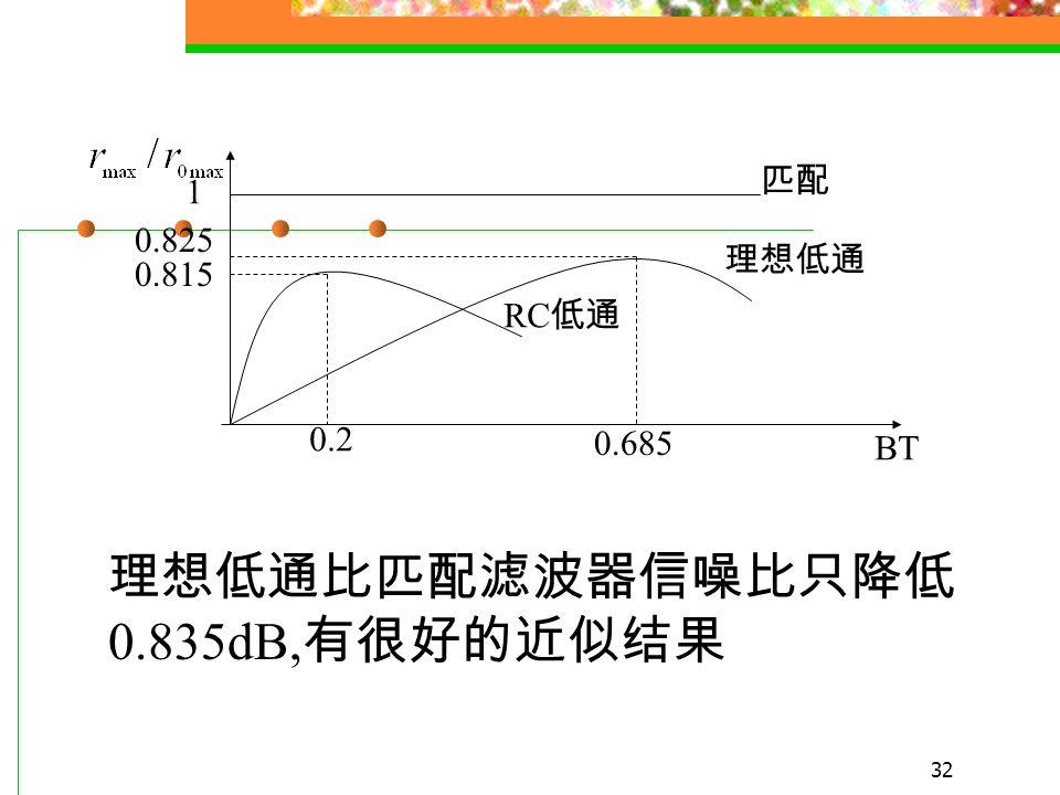 31 理想低通 BT≤1 时, 时域最大响应在 处 最大信噪比 匹配滤波器的最大输出信噪比 —— 正弦积分