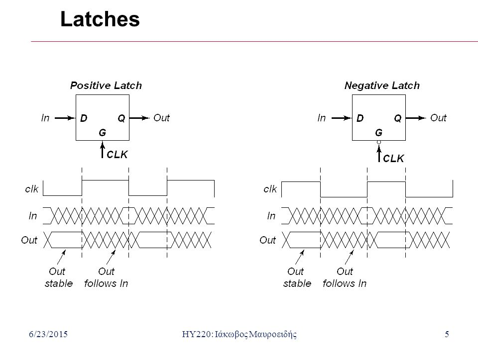 6/23/2015HY220: Ιάκωβος Μαυροειδής6 Latch-Based Design N latch is transparent when  = 0 P latch is transparent when  = 1 N Latch Logic P Latch 