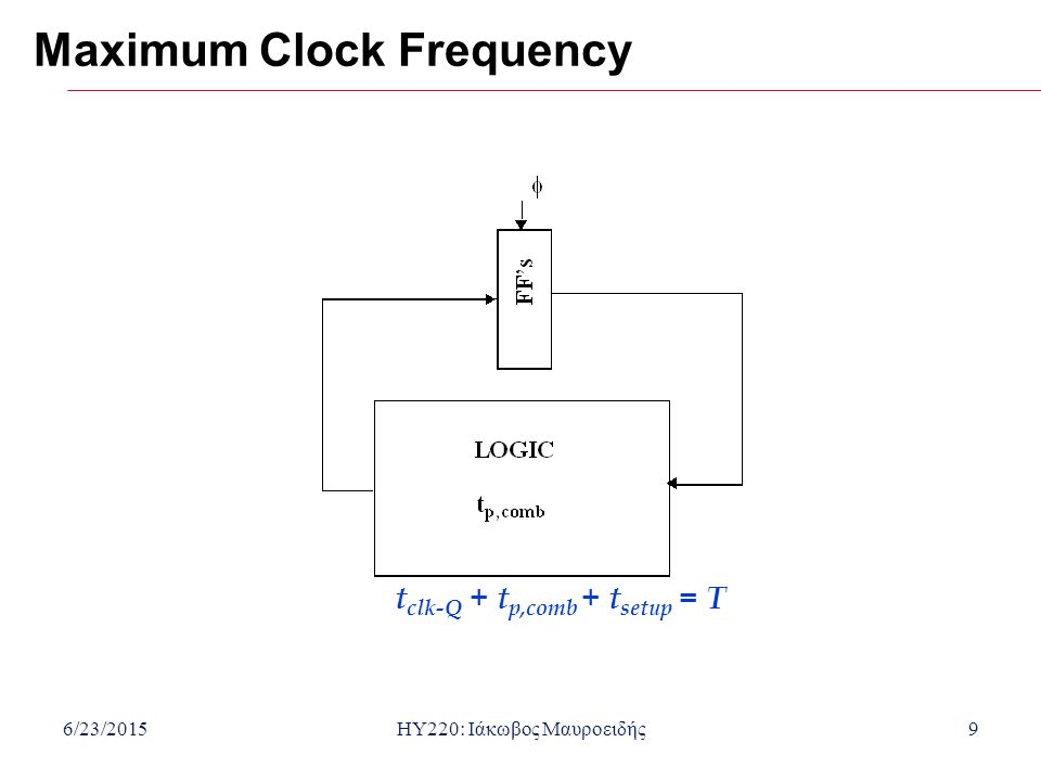 6/23/2015HY220: Ιάκωβος Μαυροειδής20 Metastability:Setup or Hold time violation Flip-Flop μπαίνει σε μία κατάσταση όπου το τελικό αποτέλεσμα είναι άγνωστο.