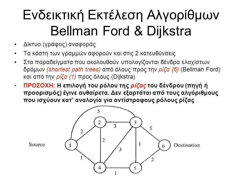 Ενδεικτική Εκτέλεση Αλγορίθμων Bellman Ford & Dijkstra Δίκτυο (γράφος) αναφοράς Τα κόστη των γραμμών αφορούν και στις 2 κατευθύνσεις Στα παραδείγματα που ακολουθούν υπολογίζονται δένδρα ελαχίστων δρόμων (shortest path trees) από όλους προς την ρίζα {6} (Bellman Ford) και από την ρίζα {1} προς όλους (Dijkstra) ΠΡΟΣΟΧΗ: Η επιλογή του ρόλου της ρίζας του δένδρου (πηγή ή προορισμός) έγινε αυθαίρετα.