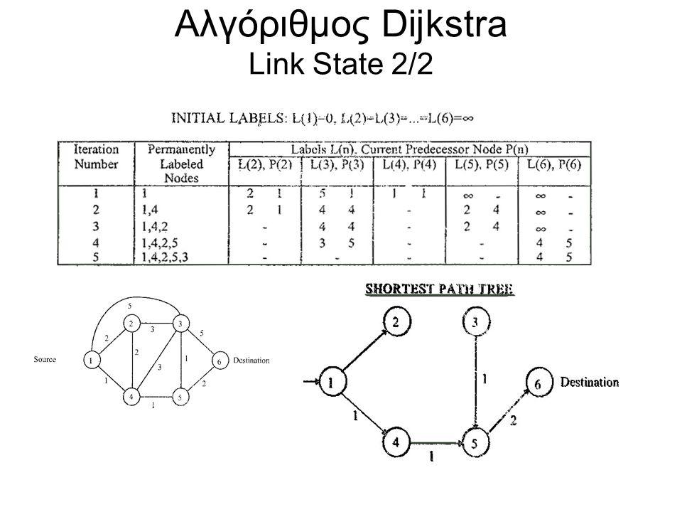Αλγόριθμος Dijkstra Link State 2/2